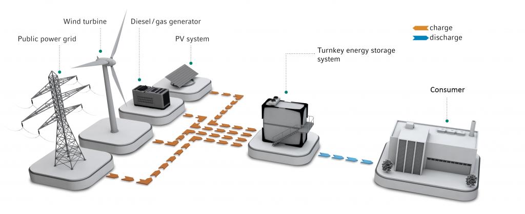 stocarea-energiei