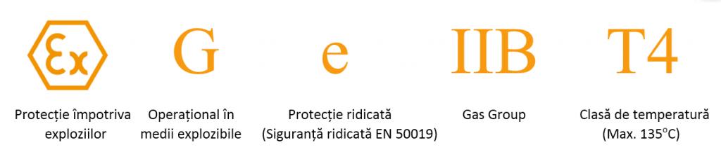 certificat-atex-ii-3g