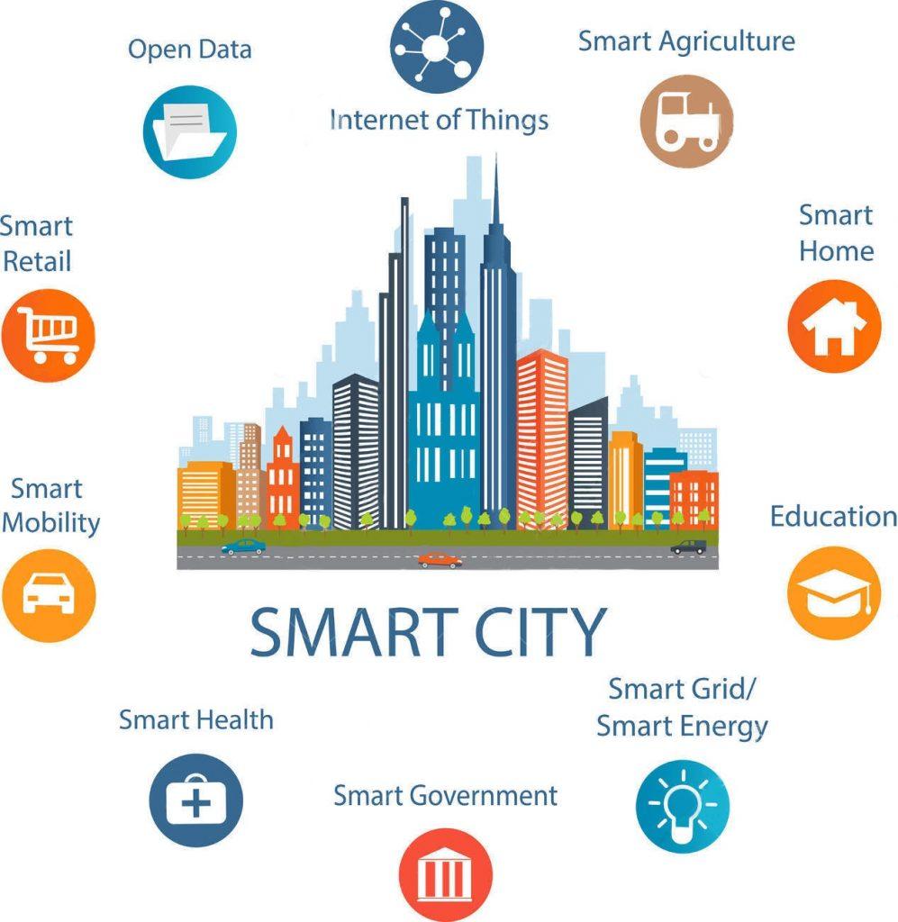 smart-city-diagrama