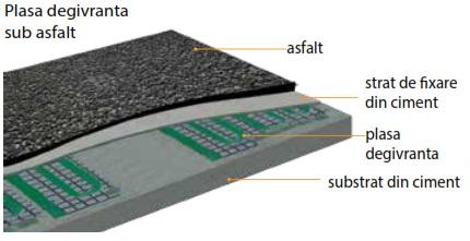 x3 Sistem de degivrare fibra de carbon plasa sub asfalt